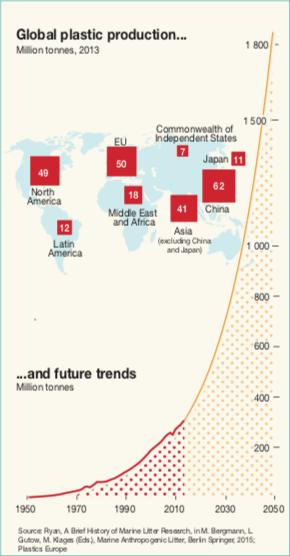 Produzione globale di plastica
