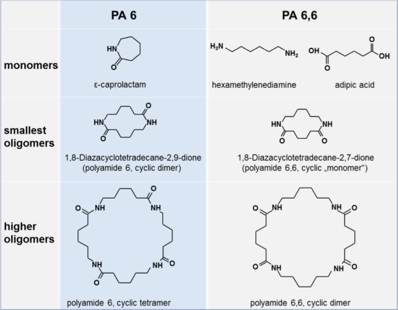 poliammide